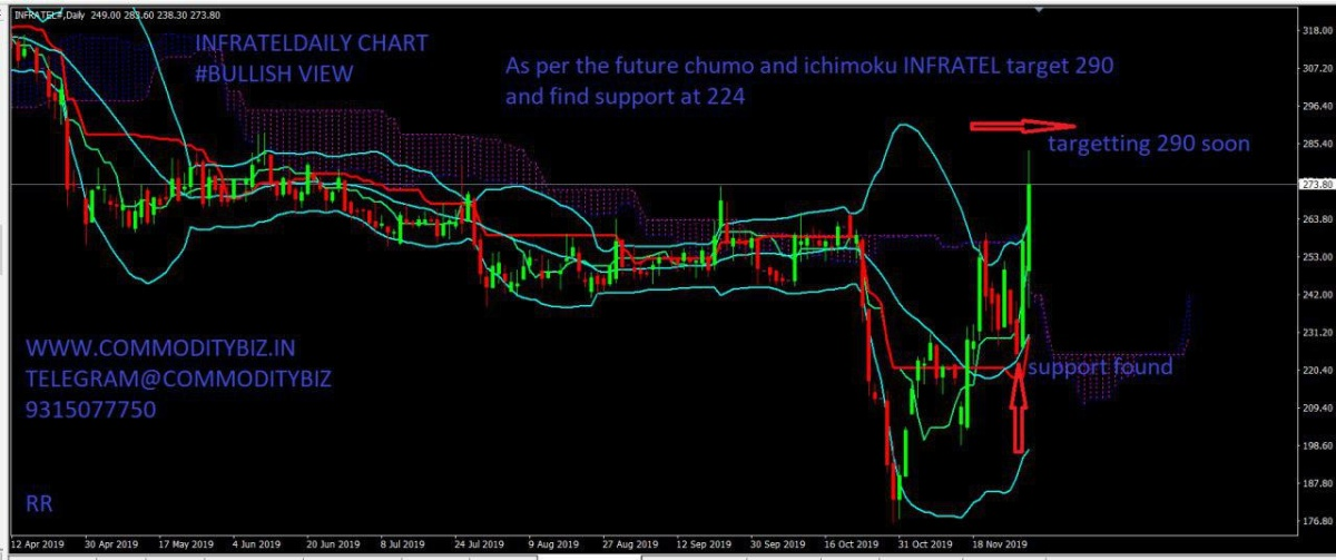 INFRATEL - chart - 460998
