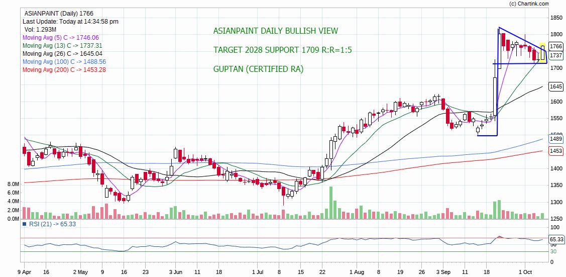 ASIANPAINT - chart - 391258