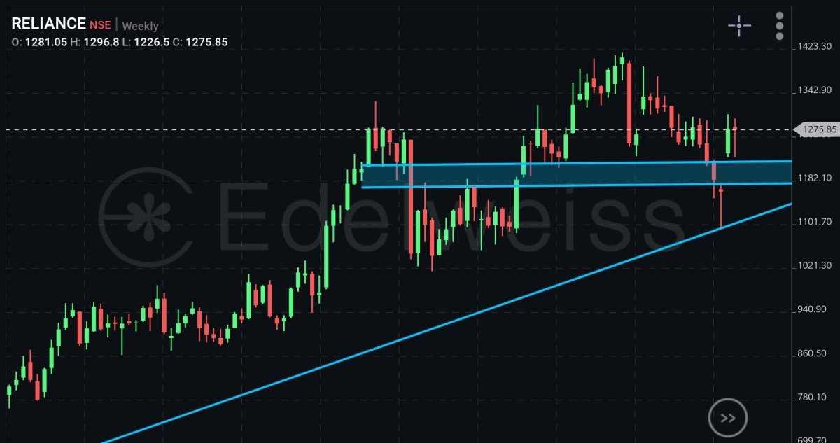 RELIANCE - chart - 325421