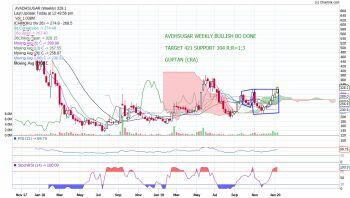 AVADHSUGAR - chart - 537567