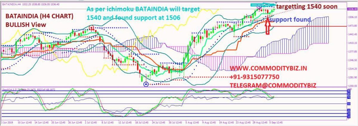 BATAINDIA - chart - 346824