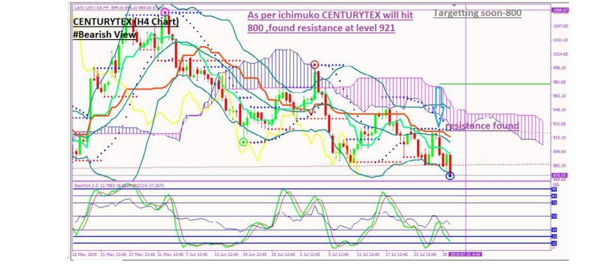 CENTURYTEX - chart - 291581
