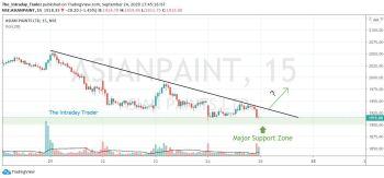 ASIANPAINT - chart - 1369305