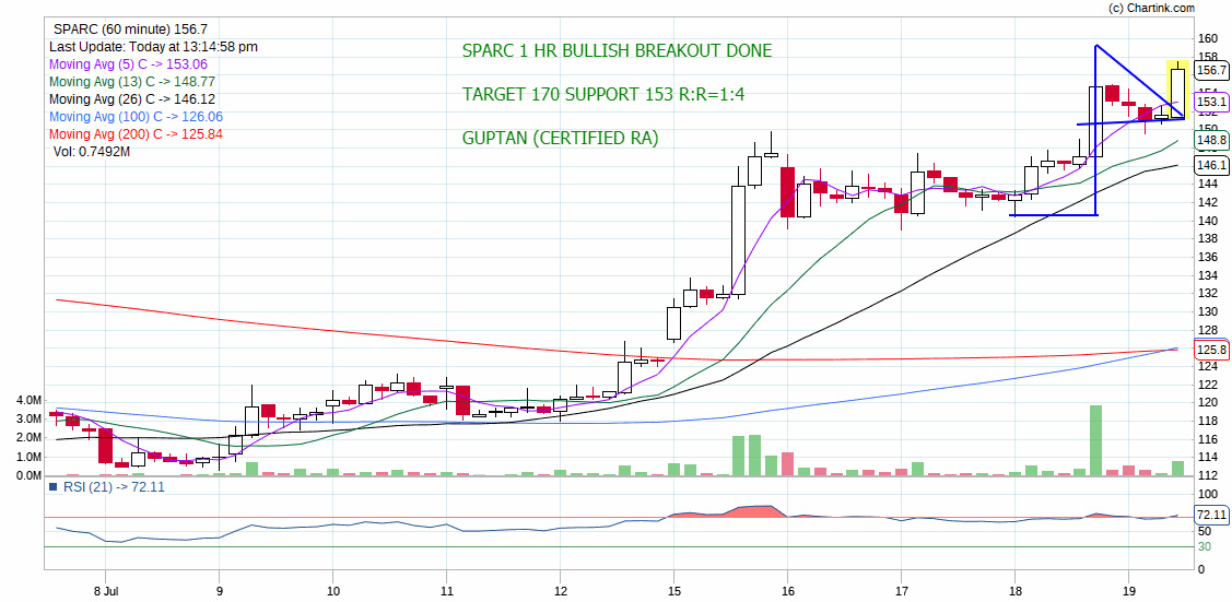 SPARC - chart - 276621