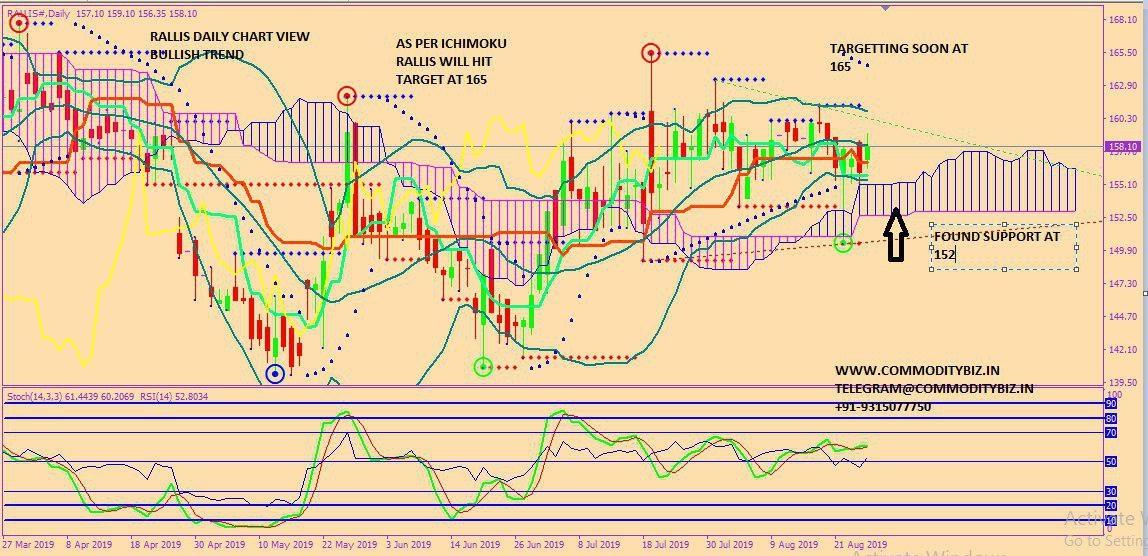 RALLIS - chart - 329892