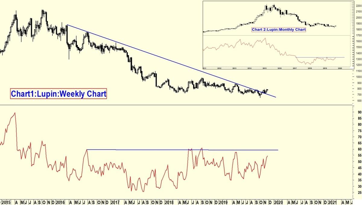 LUPIN - chart - 454322