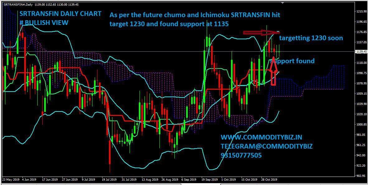 SRTRANSFIN - chart - 427809