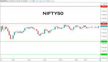 IDX:NIFTY 50 - chart - 1489781
