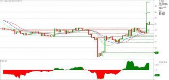 DTIL - chart - 1137643