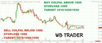 COLPAL - chart - 1953177