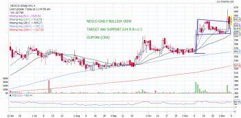 NESCO - chart - 473149