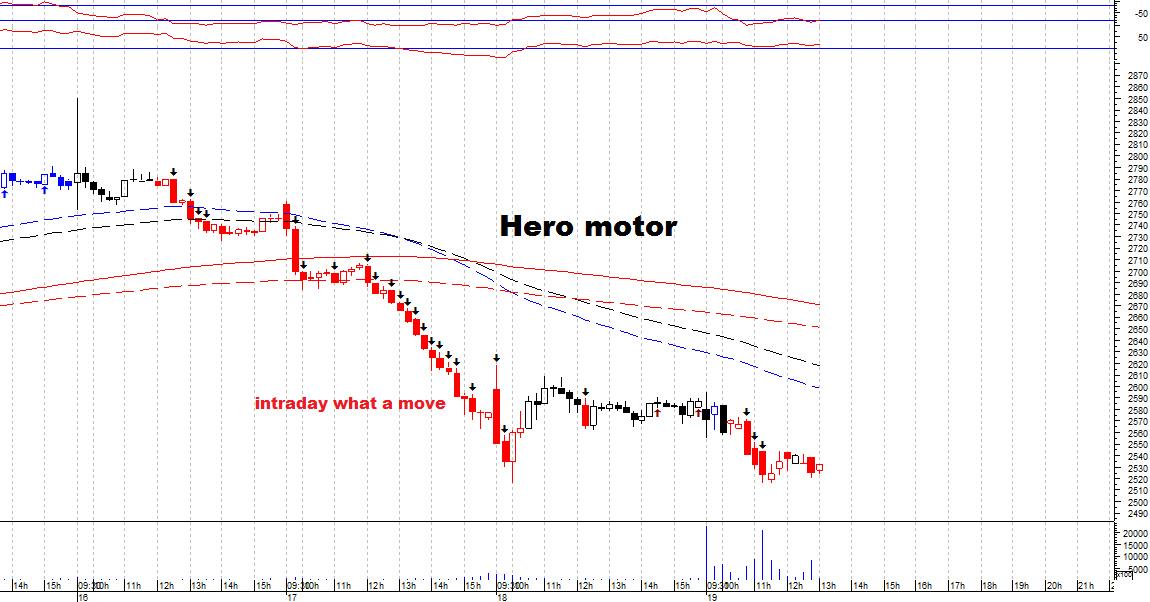 HEROMOTOCO - chart - 366802