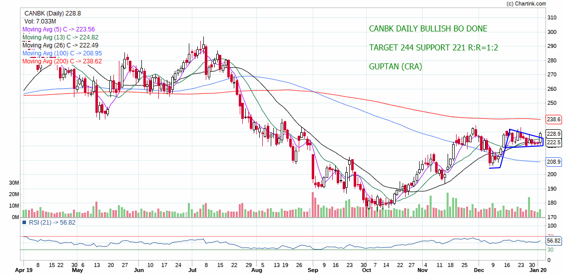 CANBK - chart - 510284