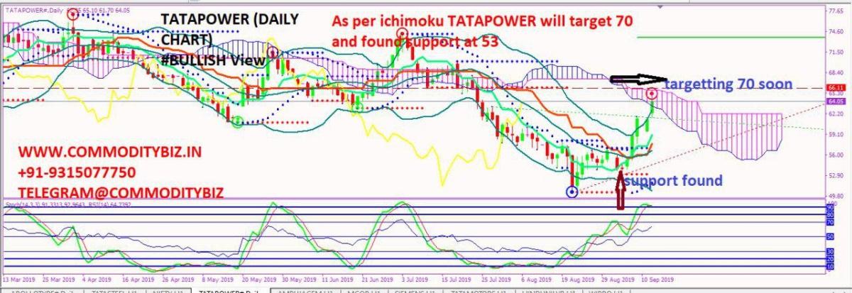 TATAPOWER - chart - 355362
