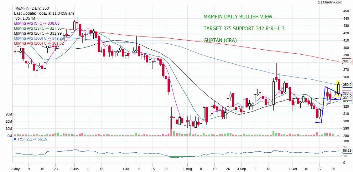 M&MFIN - chart - 415783
