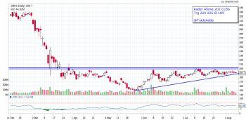 SBIN - chart - 1132351