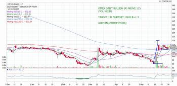 KITEX - chart - 203248