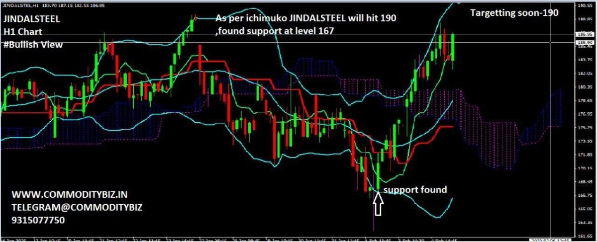 JINDALSTEL - chart - 583023