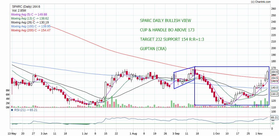 SPARC - chart - 430113