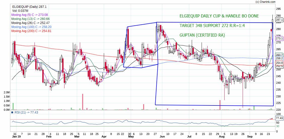 ELGIEQUIP - chart - 377904