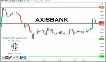AXISBANK - chart - 2311923