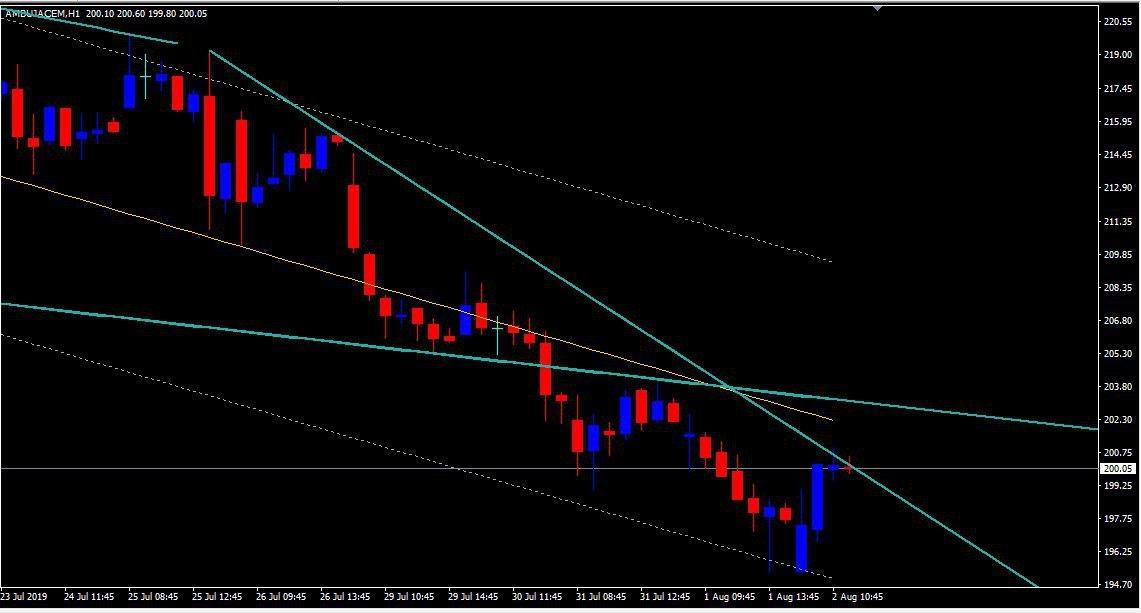 AMBUJACEM - chart - 297354
