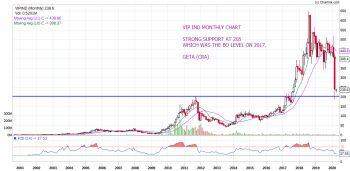 VIPIND - chart - 704394