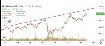 HDFC - chart - 4861468