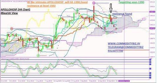 APOLLOHOSP - chart - 377509