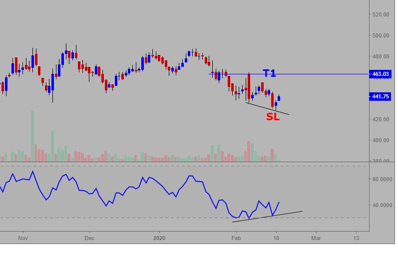 CIPLA - chart - 611613