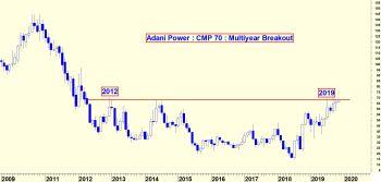 ADANIPOWER - chart - 422939