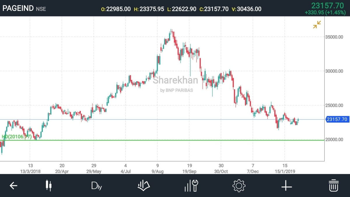 PAGEIND - chart - 68156