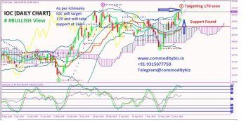 IOC - chart - 204264