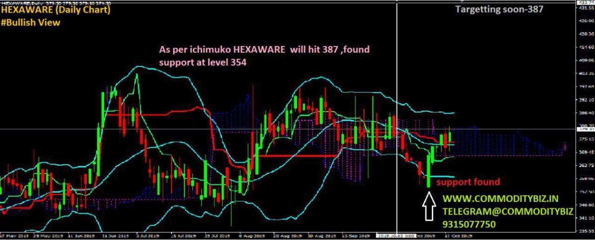 HEXAWARE - chart - 406521