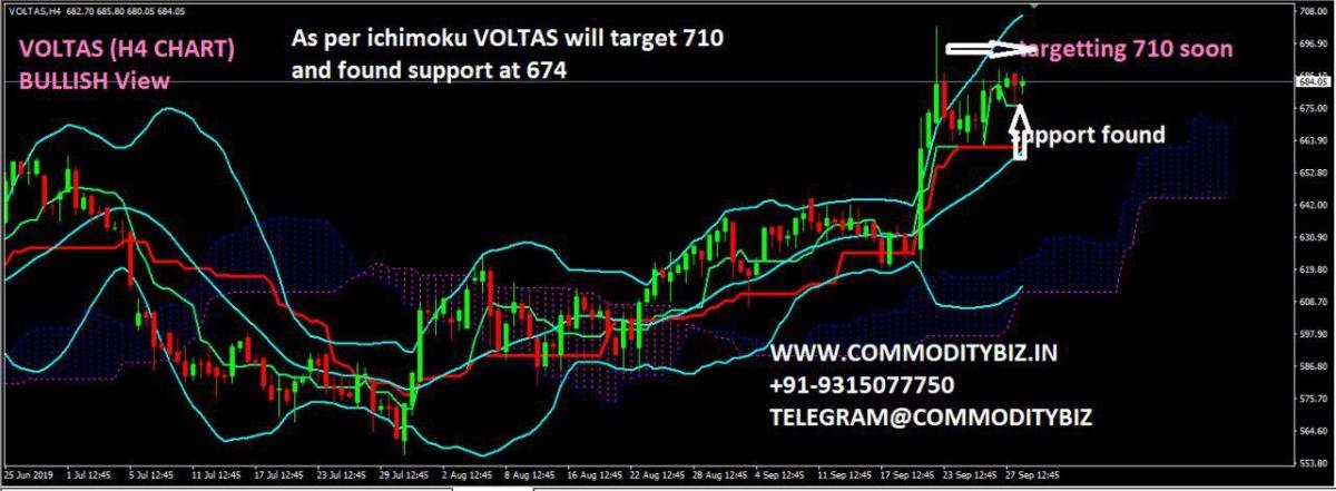VOLTAS - chart - 381303
