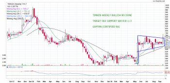 TIMKEN - chart - 370066