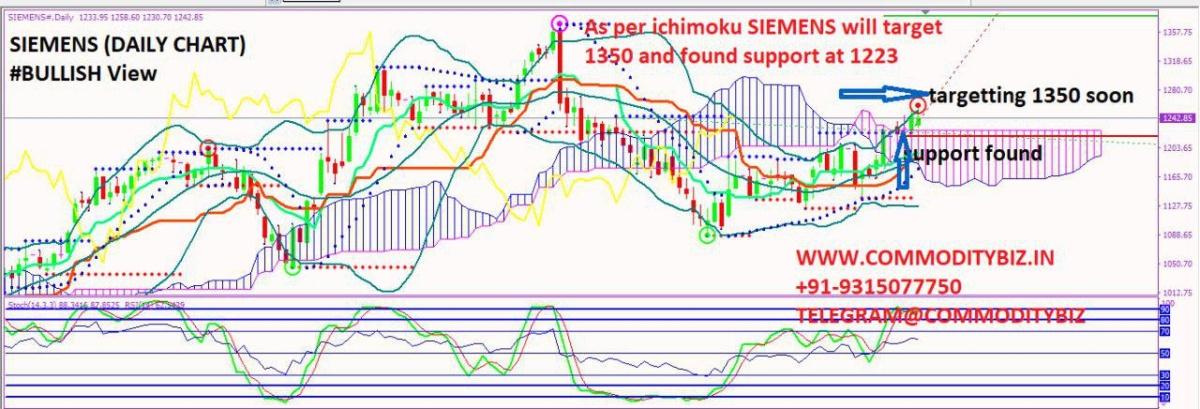 SIEMENS - chart - 360496