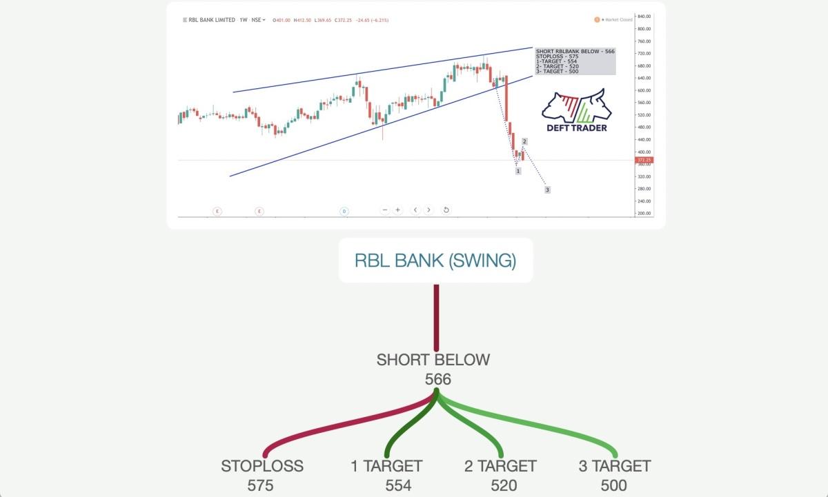 RBLBANK - chart - 321505