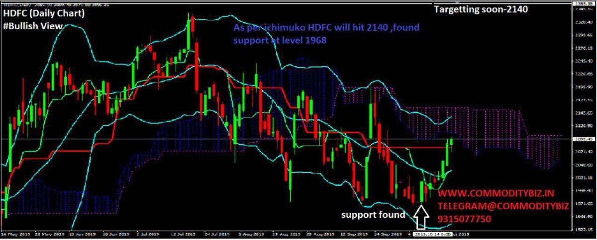 HDFC - chart - 405514