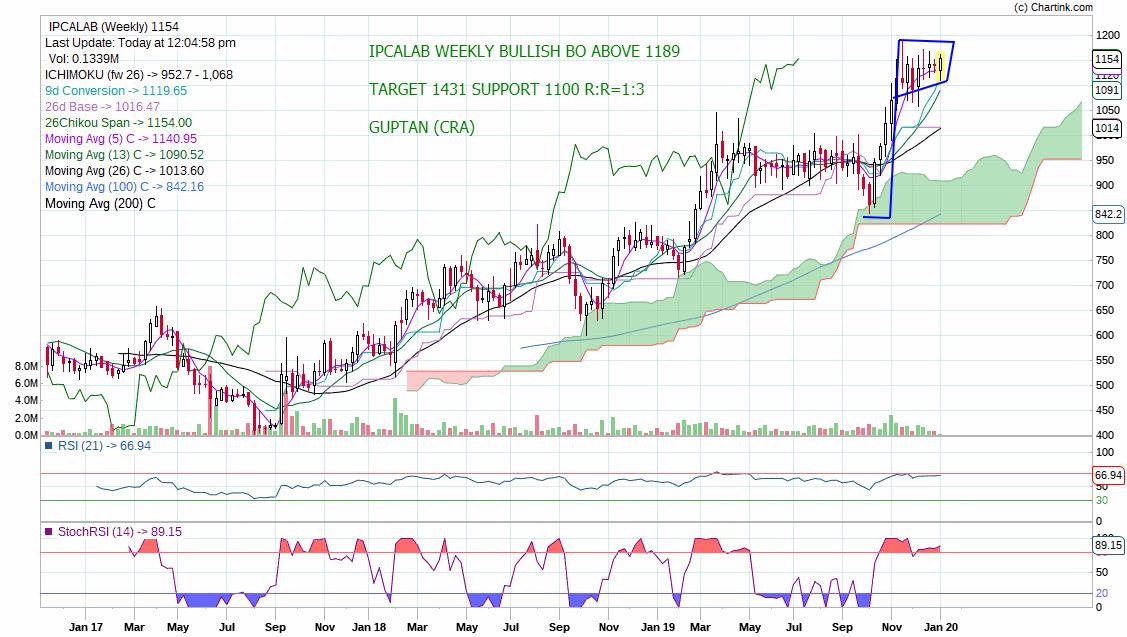 IPCALAB - chart - 519765
