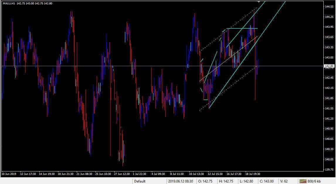 MCX:ALUMINIUM - chart - 278887