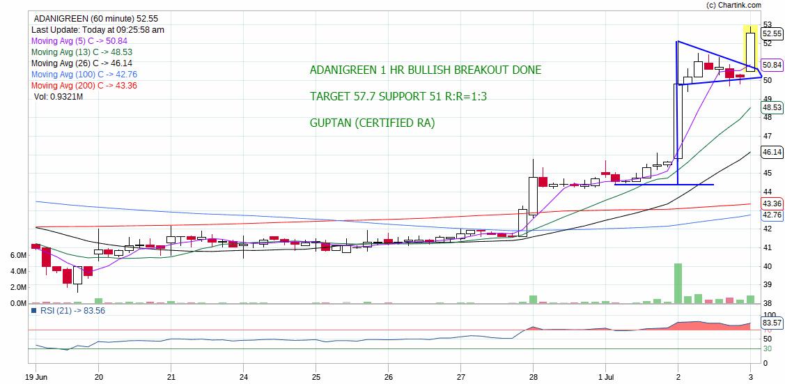 ADANIGREEN - chart - 251118
