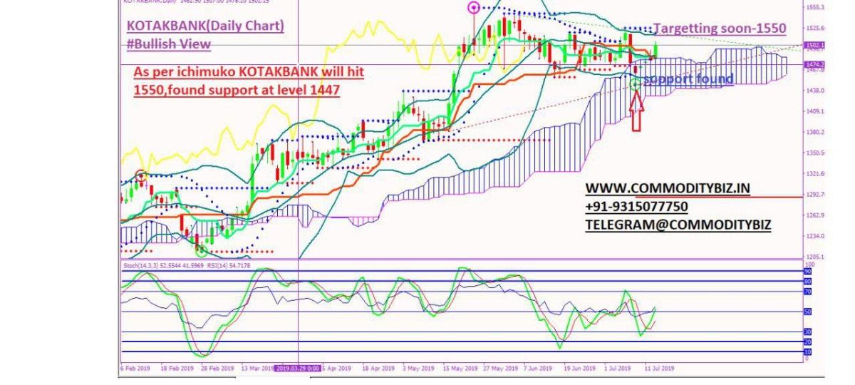 KOTAKBANK - chart - 268642