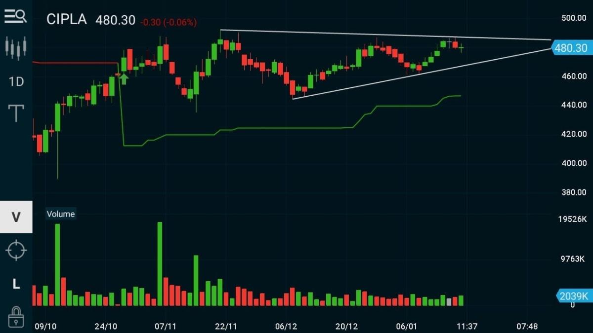 CIPLA - chart - 541952