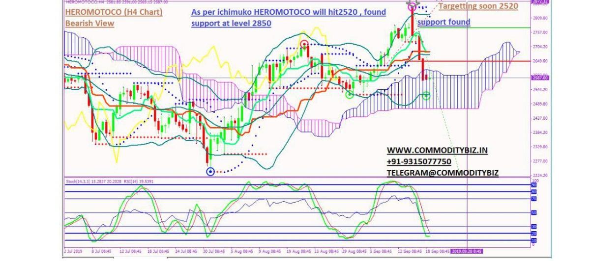 HEROMOTOCO - chart - 365338