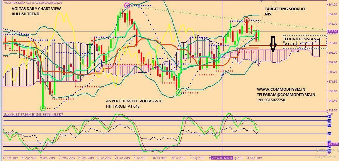 VOLTAS - chart - 365301