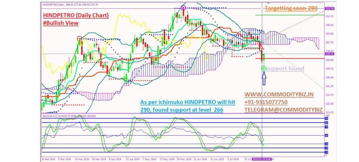 HINDPETRO - chart - 287376