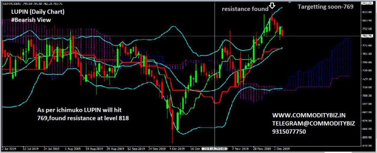 LUPIN - chart - 469284