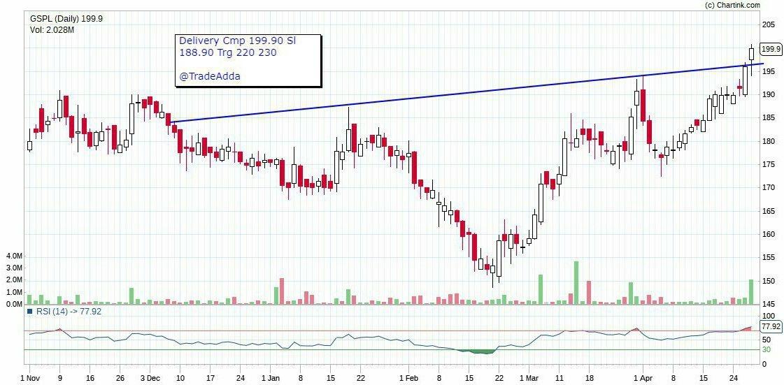 GSPL - chart - 161239