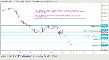 IDX:NIFTY BANK - chart - 2022981